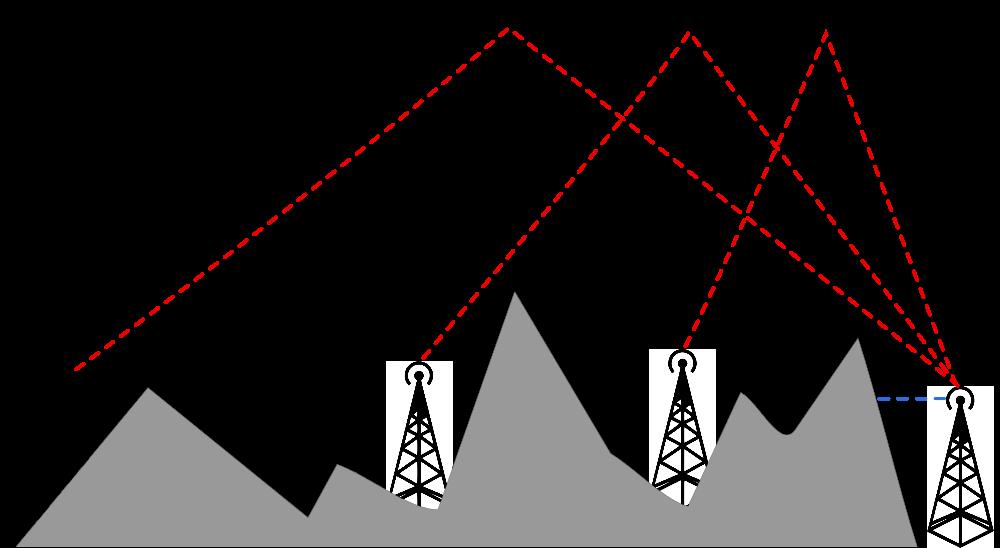 NVIS – Near Vertical Incidence Skywave
