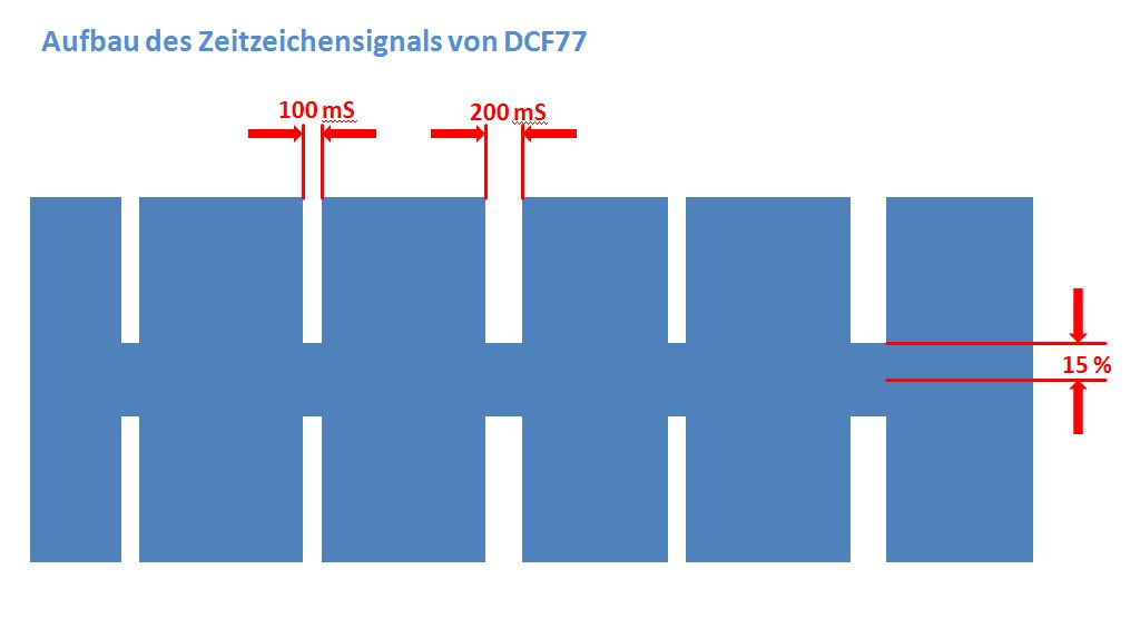 dcf77_signal