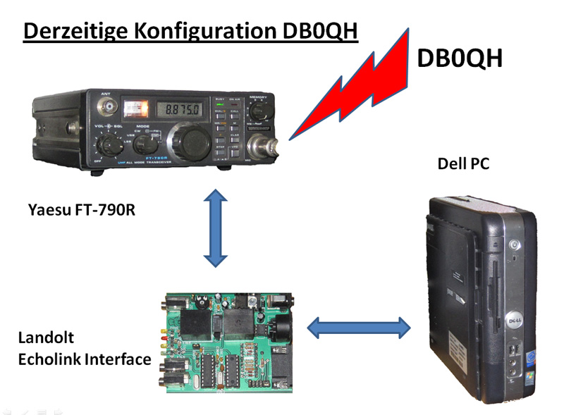 Der Echolink-Repeater DB0QH