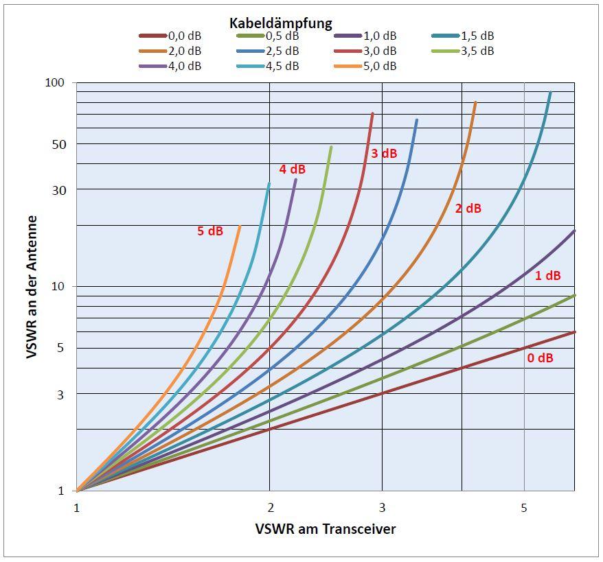 Grafik 1: Berechnung des SWR an der Antenne aus dem gemessen Wert am Transceiverausgang bei bekannter Kabeldämpfung