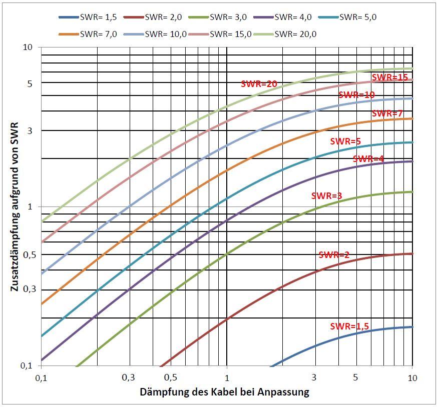 Grafik 2: Ermittlung der zusätzlichen Kabelverluste aufgrund eines schlechten SWR bei bekannter Kabeldämpfung und gemessenem SWR an der Antenne.